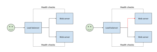 Schematic user -> web server setup