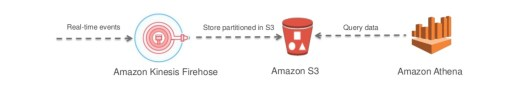 Kinesis Firehose -> AWS S3 -> Amazon Athena