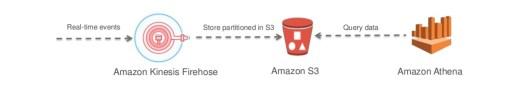 Kinesis Firehose -> AWS S3 -> Amazon Athena