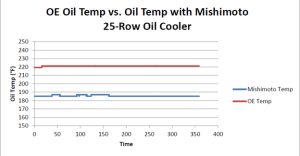 Comparison of stock Mustang to Mustang with Mishimoto oil cooler kit