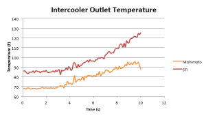 Outlet temperatures for Mishimoto intercooler vs. STI cooler