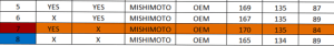Mishimoto induction hose testing results