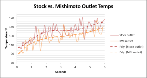Comparison of outlet temperature for Mishimoto vs stock