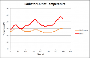 Comparison of radiator outlet temperatures in Mishimoto and stock radiators