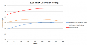 Oil cooler testing results