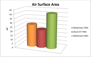 Comparison of air surface area