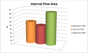 Comparison of internal flow area