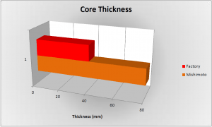 Stock vs Mishimoto intercooler core thickness comparison (MMINT-RAM-10, Core Thickness)