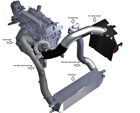 Intercooler system components