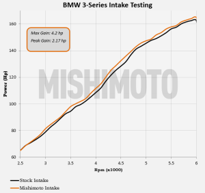 Mishimoto intake power gains