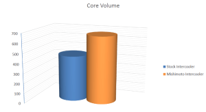 Core volume comparison