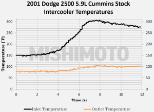 Factory Cummins intercooler intake temperature data