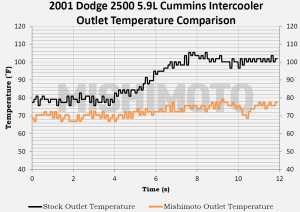 Cummins intercooler temperature data comparison