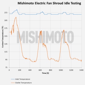 Mishimoto Jeep YJ electric fan testing data