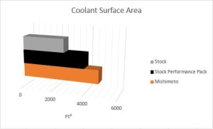 2015 Mustang radiator coolant surface area comparison