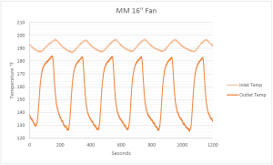 Mishimoto BMW E46 fan shroud data plot