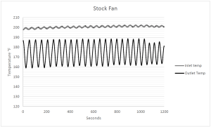 Stock BMW E46 fan shroud data plot
