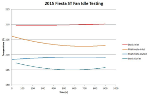 Ford Fiesta radiator fan idle testing