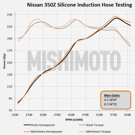 Nissan 350Z parts testing