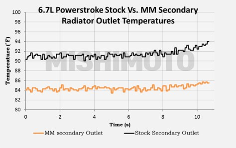 radiator outlet temps
