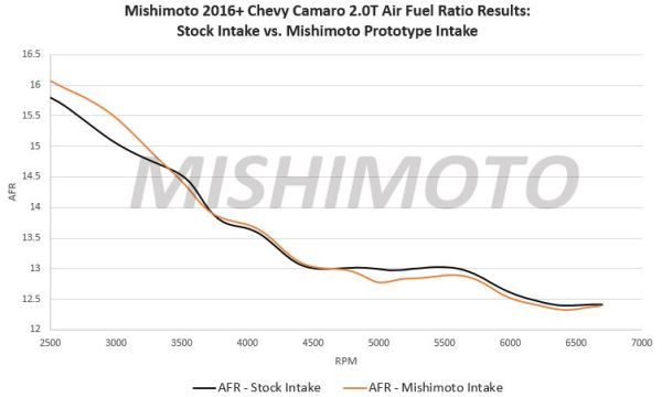Camaro 2.0T performance intake AFR results