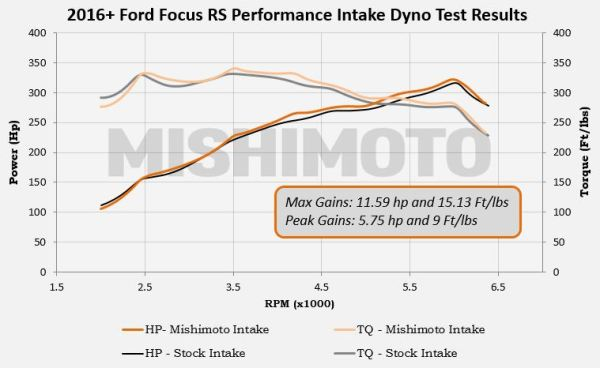 Ford Focus RS dyno numbers