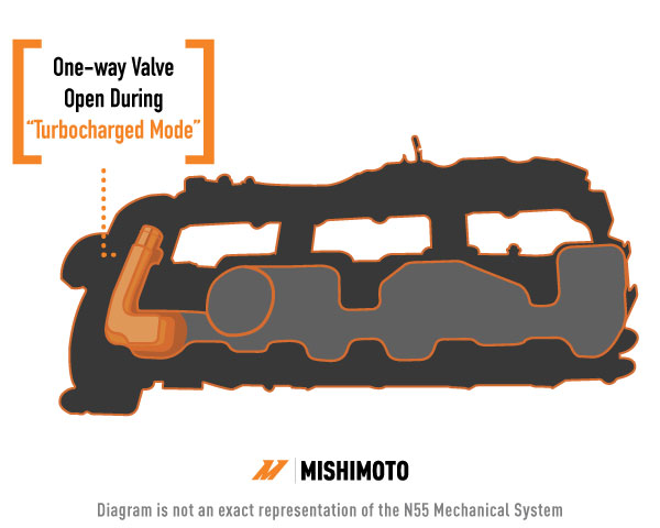 """The N55's valve cover. The orange highlighted aread shows the check valve that is open during """"turbocharged mode"""" and the tube that leads to the turbo inlet pipe."""