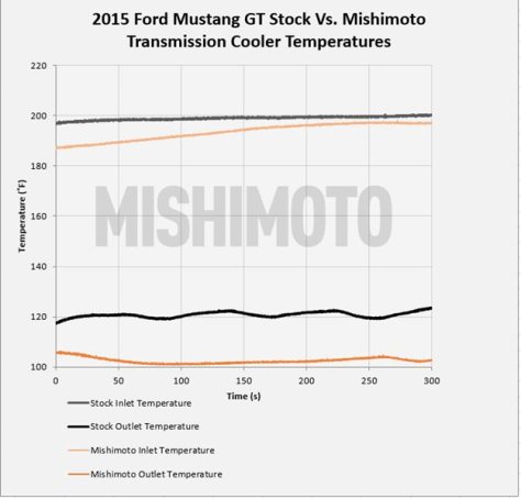 Figure 1: Results of temperature testing of Mishimoto cooler and stock