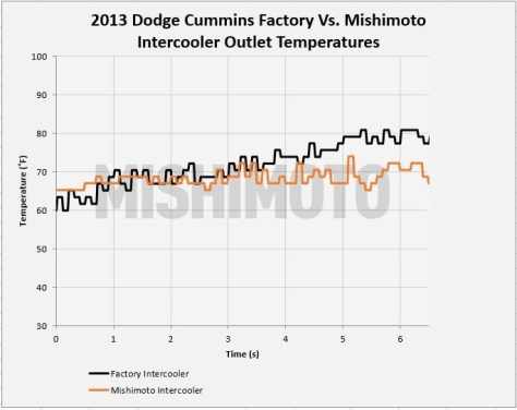 Figure 5: Mishimoto vs. factory intercooler outlet temperatures