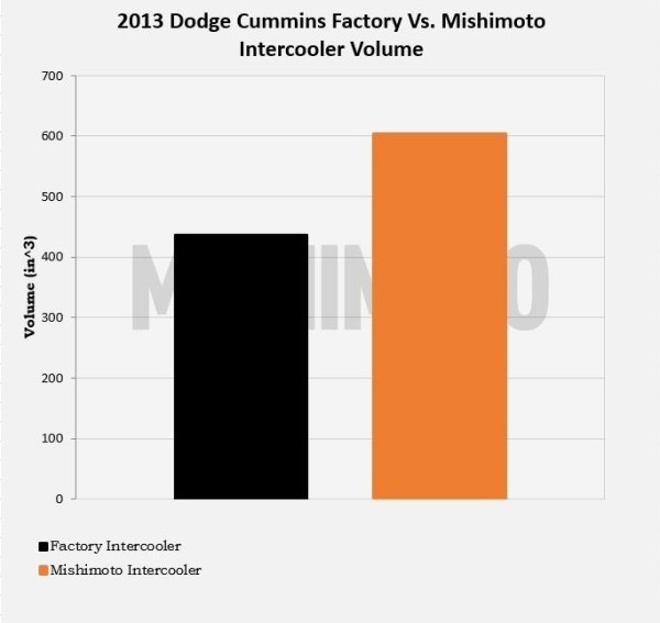 Figure 1: Mishimoto vs. Factory Intercooler Volume