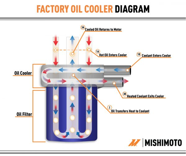 Oil_Cooler_Diagram