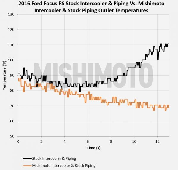 stock vs mishi ic stock pipes outlet temps