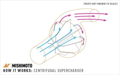 How airflow is drawn into a centrifugal type supercharger