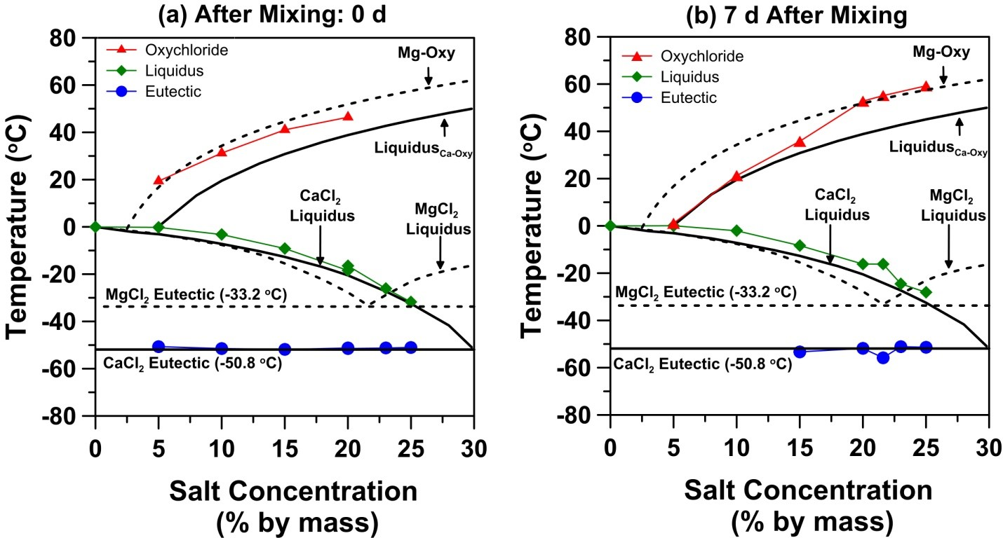 Interaction Of Chloride Based Deicing Salts With Concrete