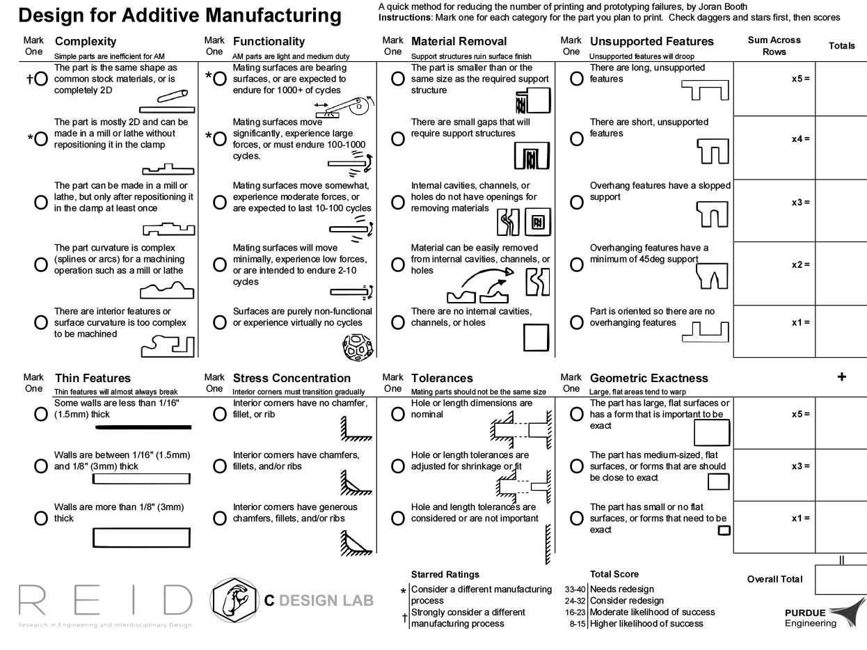 Additive Manufacturing Worksheet Receives Editor S Choice
