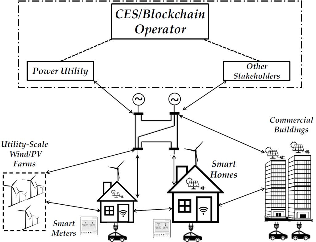Blockchain Assisted And Crowdsourced Energy Systems