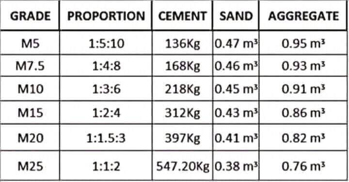 Different Grades of Concrete and their Area of Application » Engineering  Basic