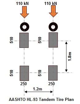 AASHTO HL-93 Tandem Tire Plan