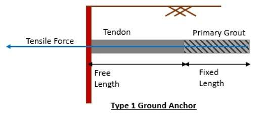 Ground Anchor Type 1