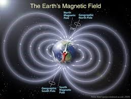 Magnetic field of Earth causing Local Attraction in compass surveying- NASA