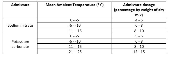 Dosage at different temperatures of 2 antifreeze admixture