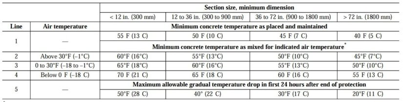Table 5.1 ACI 306-R Recommended Concrete Temperatures for Cold Weather Concreting