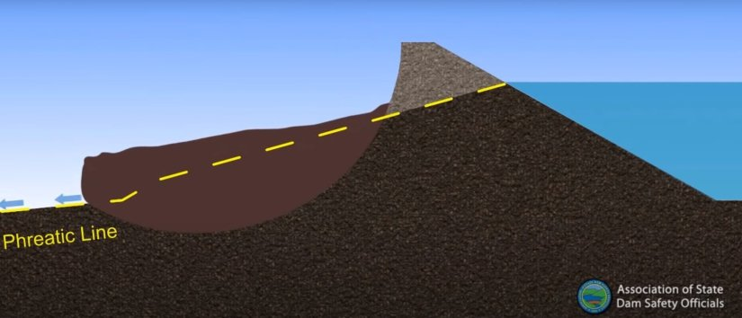 Failure of earth Dams