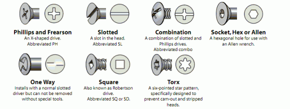 Visual Glossary Of Screws Nuts And Washers Engineering Feed