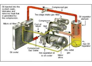 What is an air pressor and how does it work