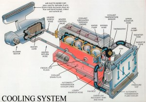 Automotive Cooling System Working  Engineering Insider