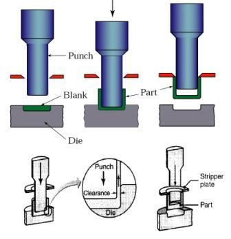 Impact extrusion process