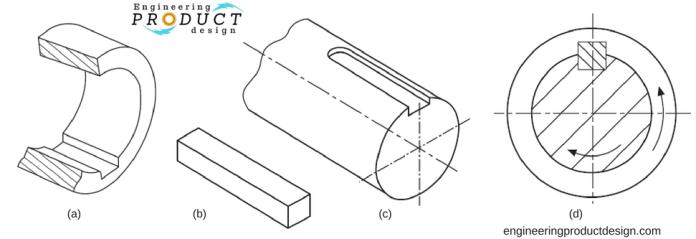 Keyway-key-keyseat-keyed joint