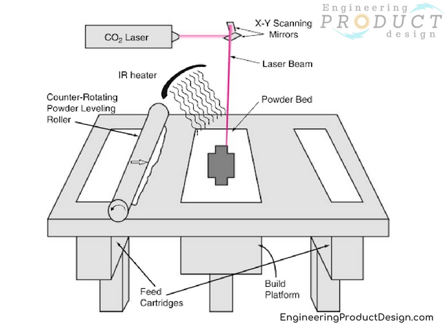 Schematic of Selective Laser Sintering