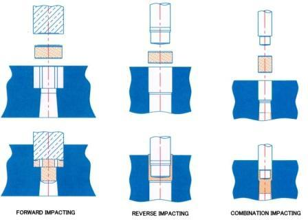 Types of Impact extrusion process
